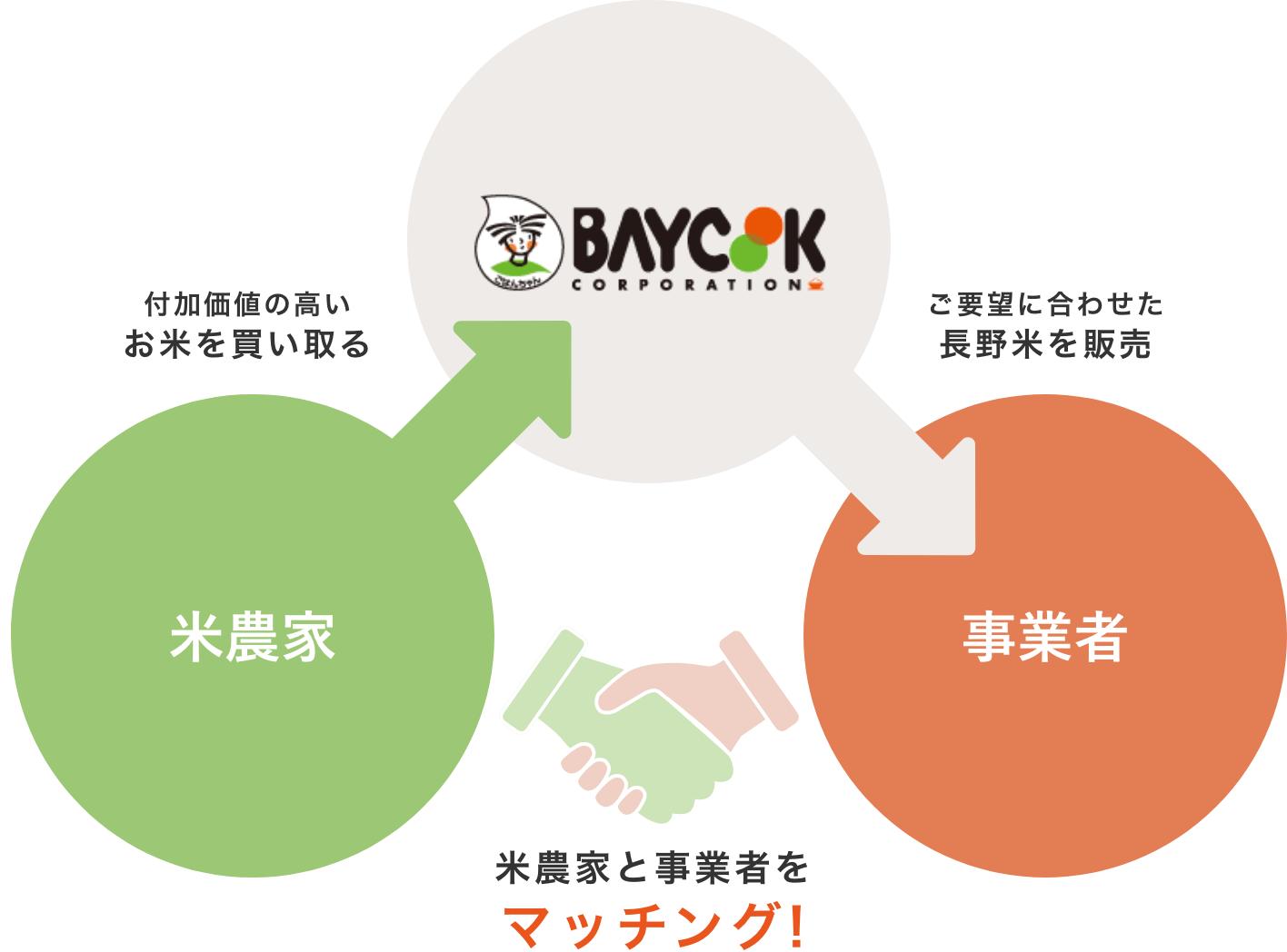 ベイクックコーポレーションが長野の米農家と事業者をマッチング