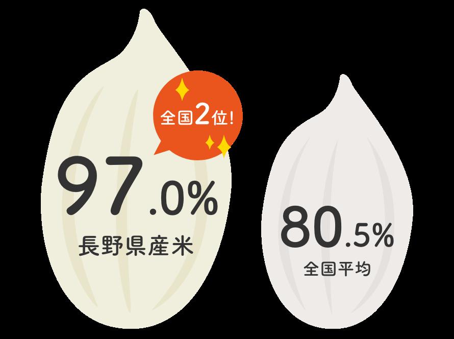 平成30年産の長野県産米の一等米比率|長野米の品質とベイクックの役割