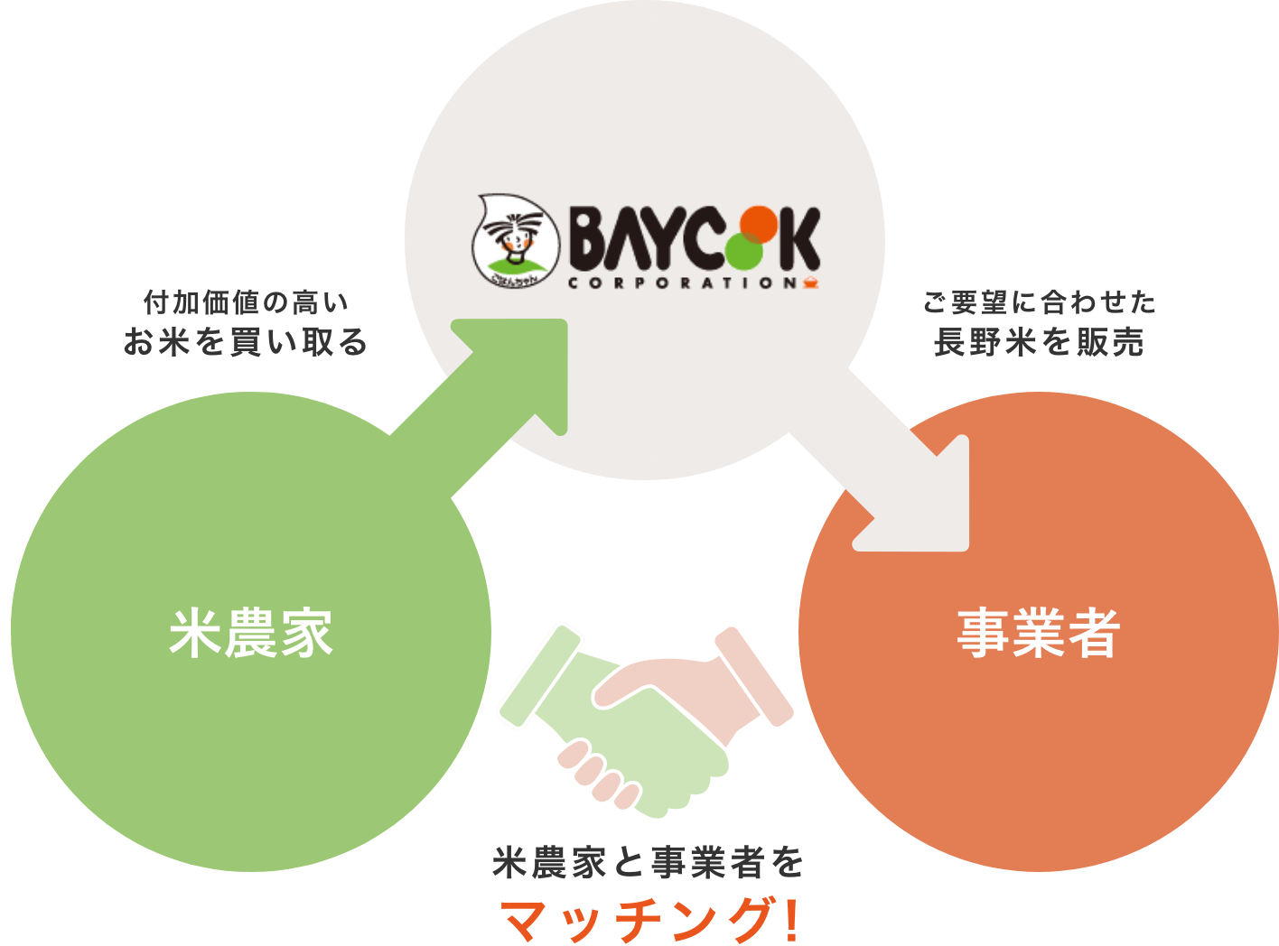 ベイクックコーポレーションが長野の米農家と事業者をマッチング|長野米の品質とベイクックの役割