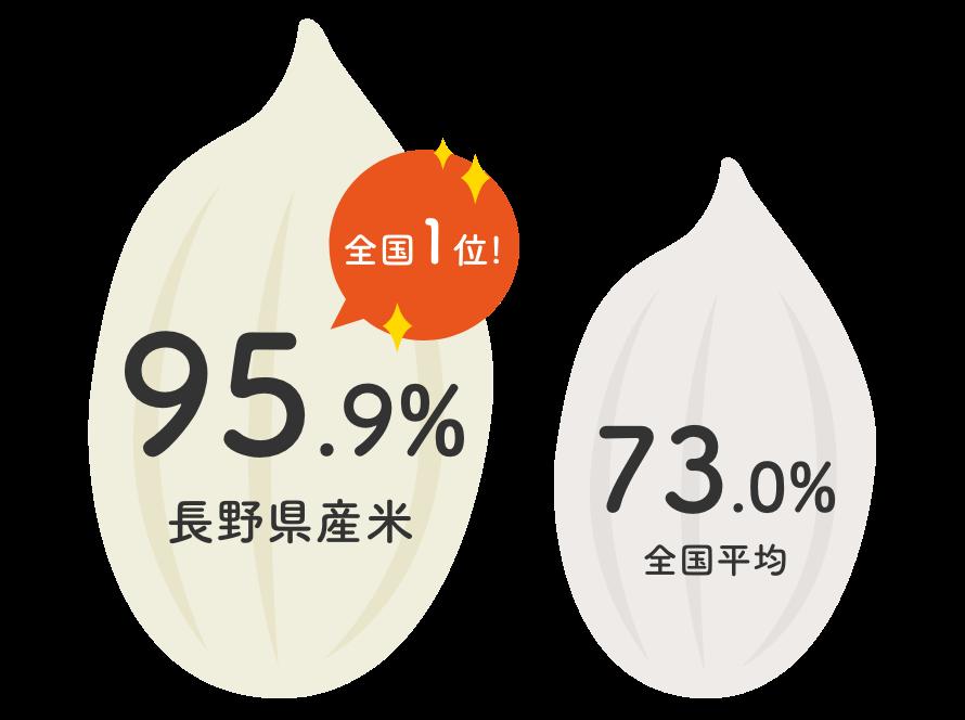 令和元年産の長野県産米の一等米比率|長野米の品質とベイクックの役割