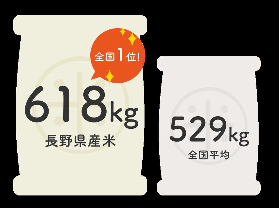 平成30年産の長野県産米10アールあたり収穫量|長野米の品質とベイクックの役割