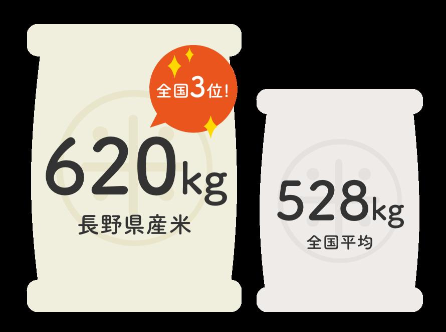 令和元年産の長野県産米10アールあたり収穫量|長野米の品質とベイクックの役割
